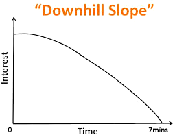 downhillslope-interest-time-7min